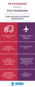 Infografik von PP und PVC Packband