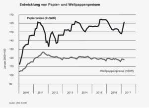 Preisentwicklung von Rohstoffen zur Herstellung von Wellpappe im Jahr 2017