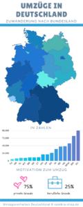 Infografik mit absoluten Zahlen von Umzügen (Zuwanderungen). Umzüge innerhalb Deutschland sowie Einwanderungen aus dem Ausland.